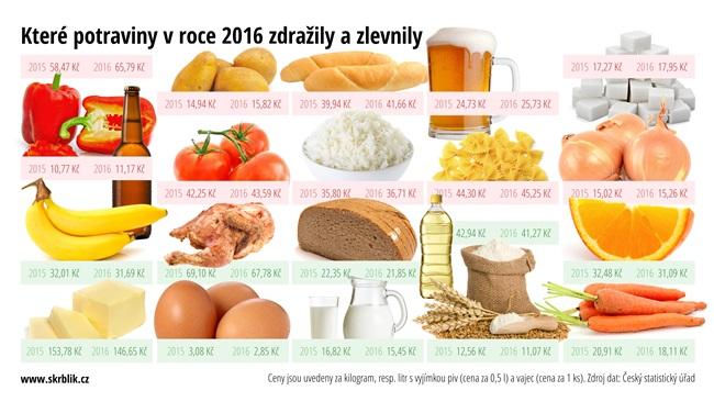 Které potraviny nejvíce zdražily a zlevnily