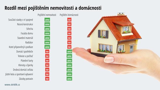 Rozdíl mezi pojištěním domácnosti a nemovitosti