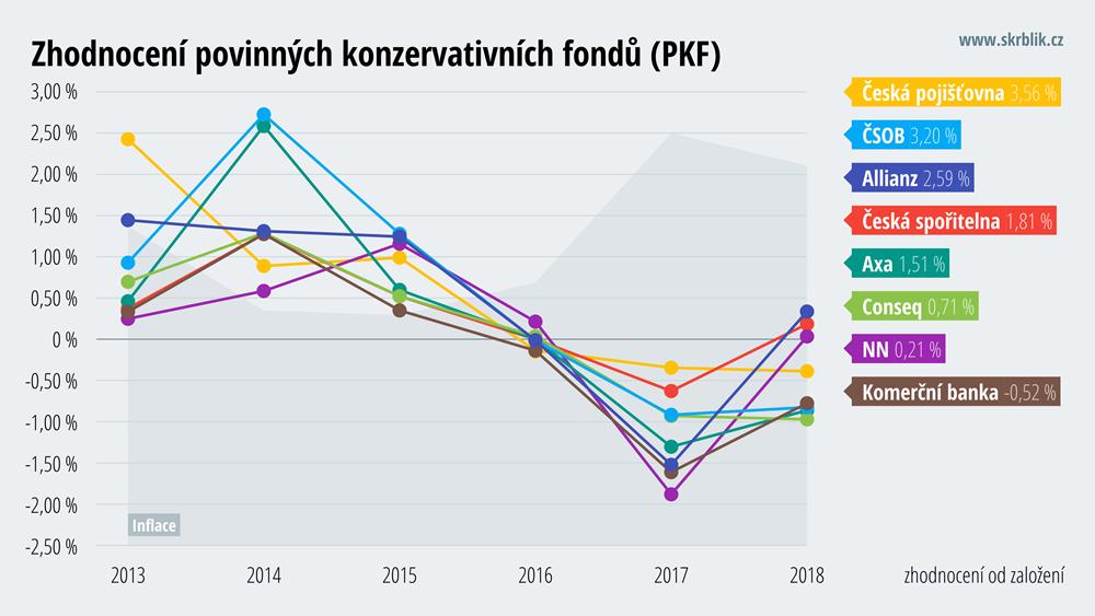 Průměrné zhodnocení penzijních fondů