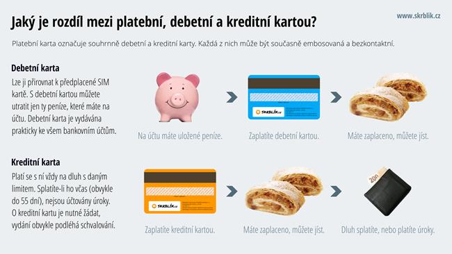 Rozdíl mezi debetní a kreditní kartou