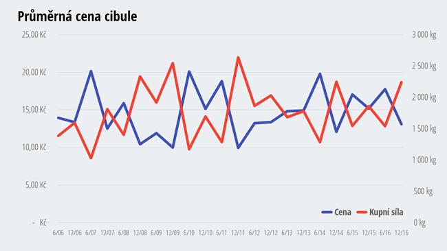 Cena cibule - jak zdražovala a zlevňovala cibule?