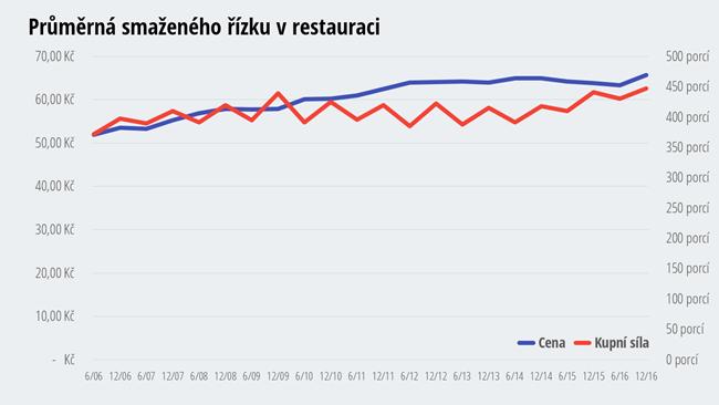 Cena smaženého vepřového řízku - jak zdražoval a zlevňoval vepřový řízek v restauracích