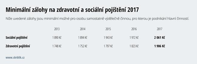 Minimální zálohy na zdravotní a sociální pojištění 2017