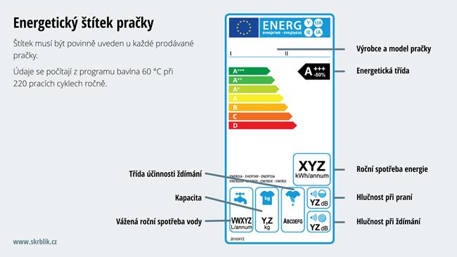 Energetický štítek pračky
