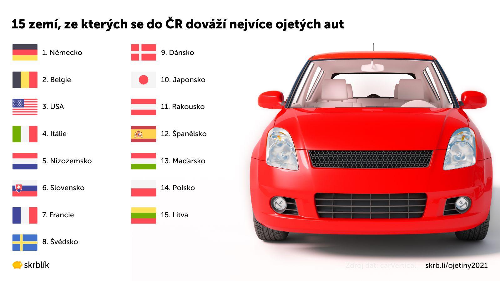 15 zemí, ze kterých se do ČR dováží nejvíce ojetých aut