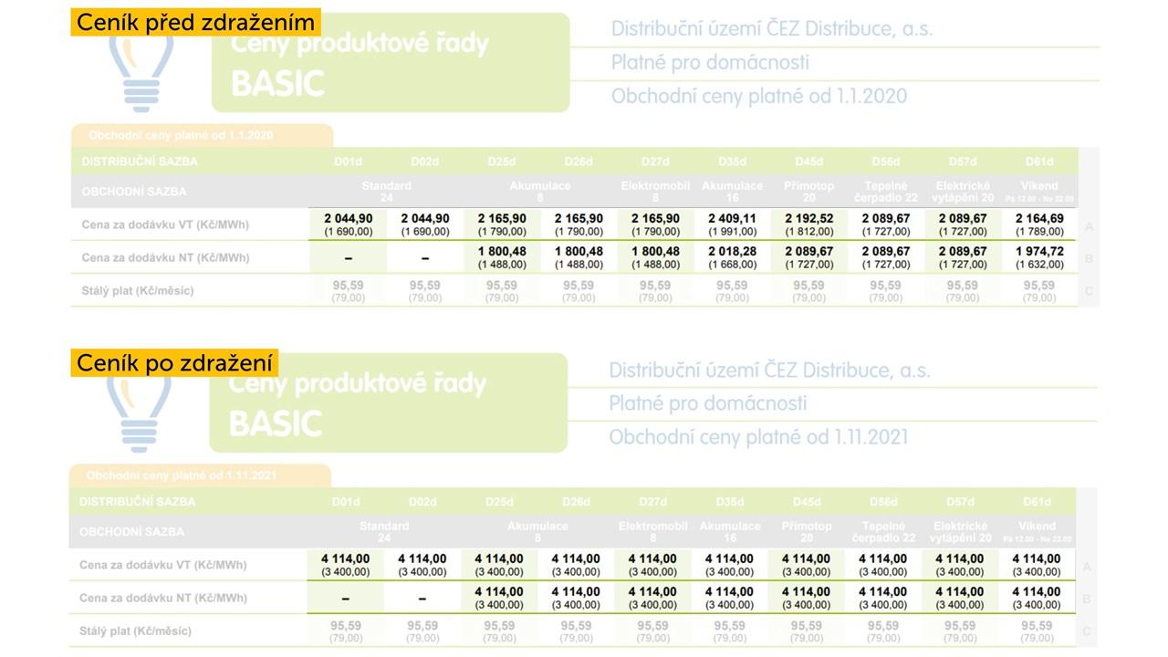 Bohemia Energy prudce zdražuje izafixovanou cenu elektřiny, radíme vypovědět smlouvu