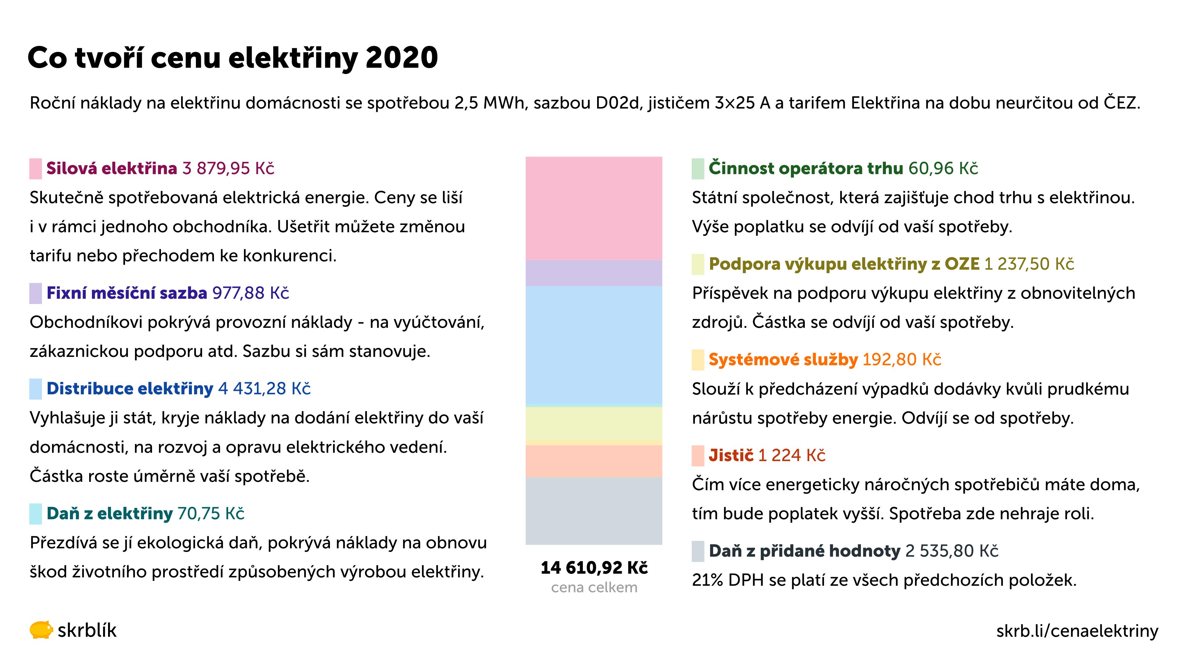 Co tvoří cenu elektřiny 2020