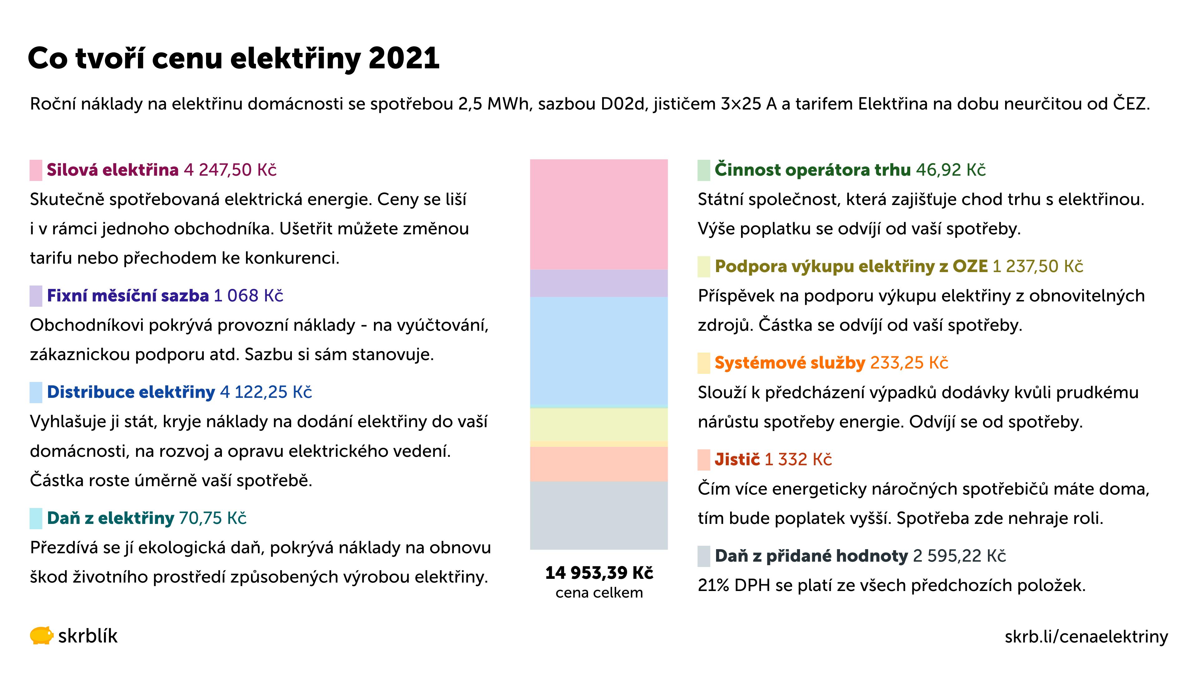 Co tvoří cenu elektřiny 2021