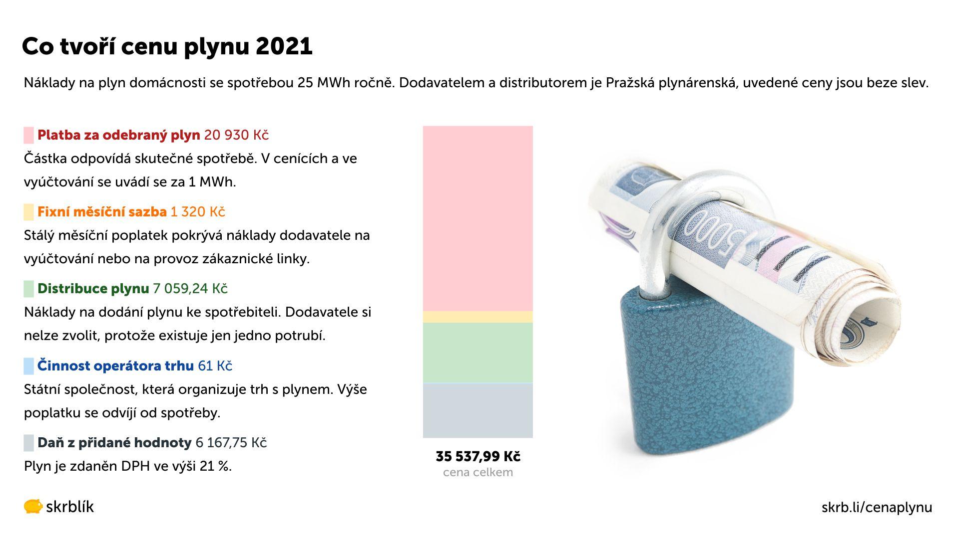 Co tvoří cenu plynu 2021