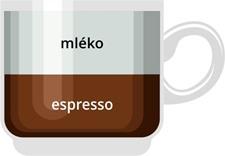 Jak připravit cafe au lait