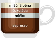 Jak připravit cappuccino