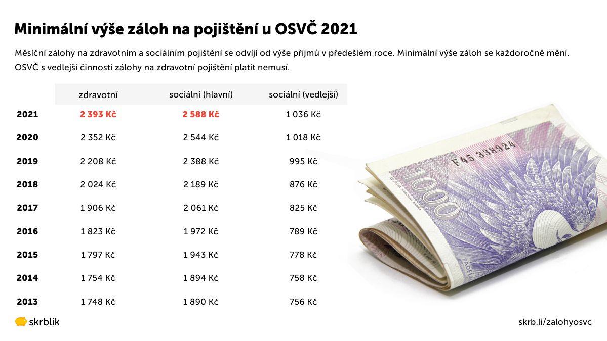 Minimální výše záloh OSVČ 2021