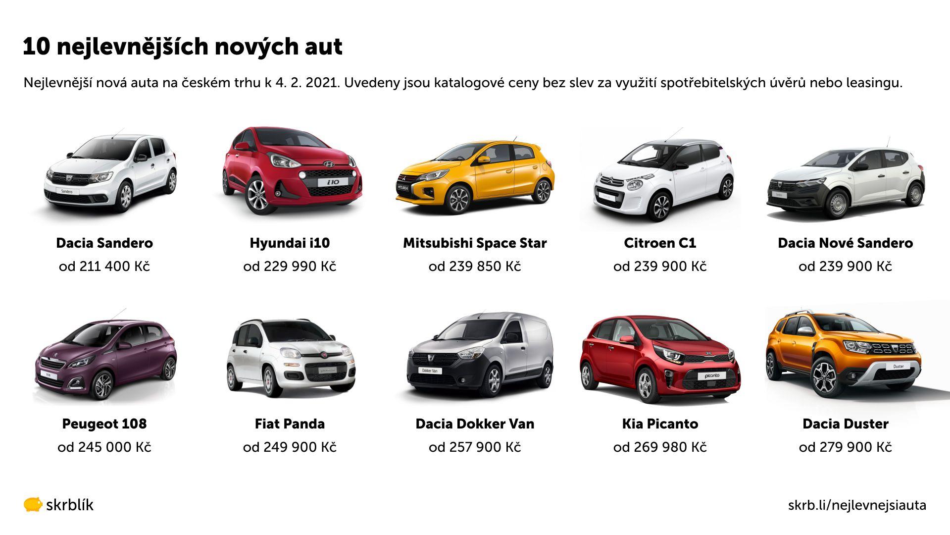 Nejlevnější nové auto 2021: 10 modelů scenou od 211400Kč
