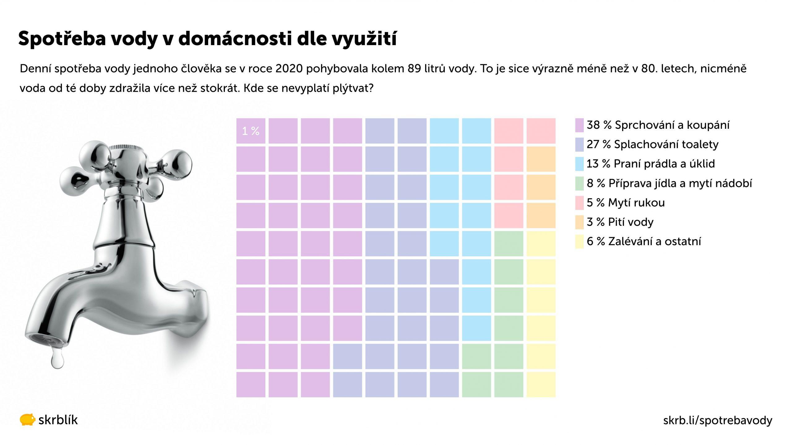 Spotřeba vody v domácnosti dle využití