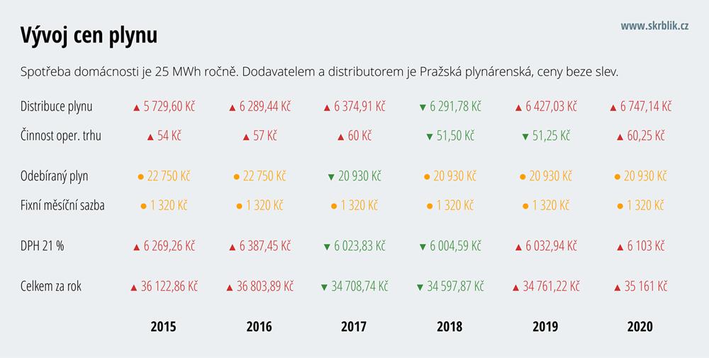 Cena plynu 2019
