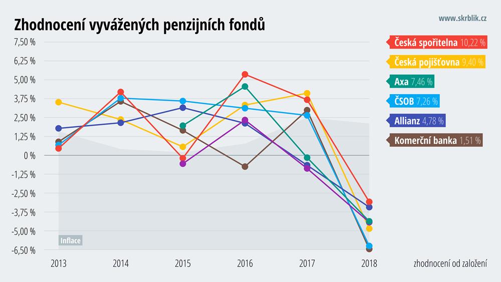 Zhodnocení vyvážených penzijních fondů