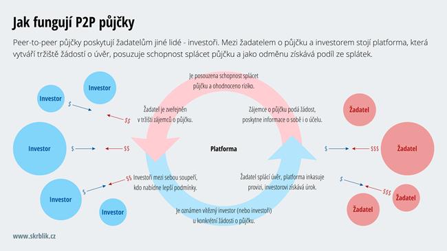 Jak fungují P2P půjčky