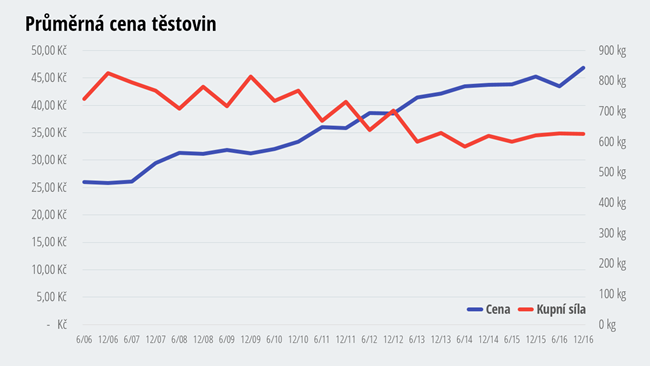 Cena těstovin - jak zdražovaly a zlevňovaly těstoviny?