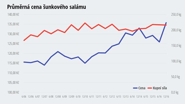 Cena šunkového salámu - jak zdražoval a zlevňoval šunkový salám