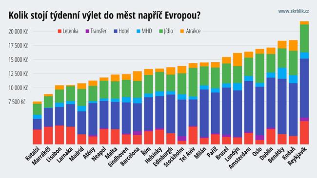 25 nejlevnějších a nejdražších měst v Evropě 2016