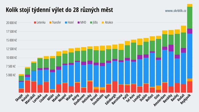 28 nejlevnějších a nejdražších měst v Evropě 2017