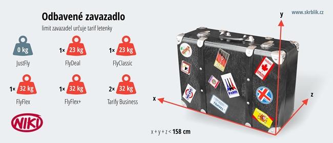 Odbavená (zapsaná) zavazadla u aerolinek Niki 2017