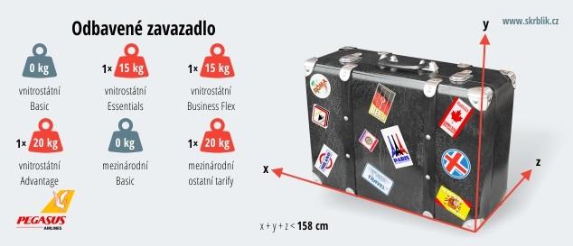 Odbavená (zapsaná) zavazadla u Pegasus Airlines 2020