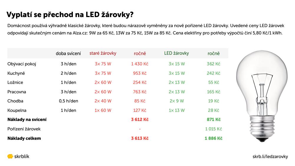 Vyplatí se přechod na LED žárovky?