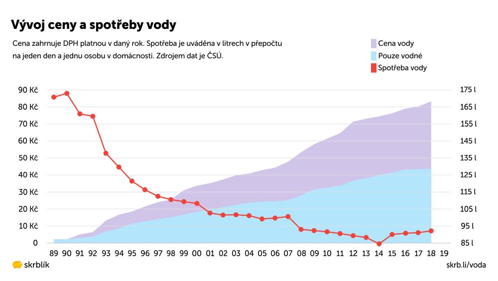 Vývoj ceny vody v letech 1989-2020