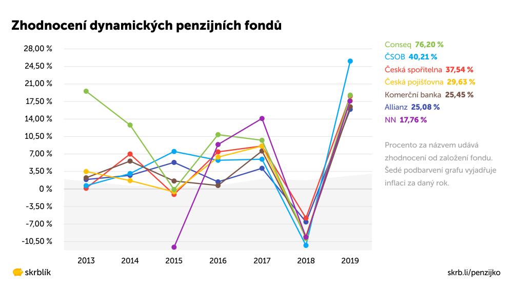 Zhodnocení dynamických penzijních fondů