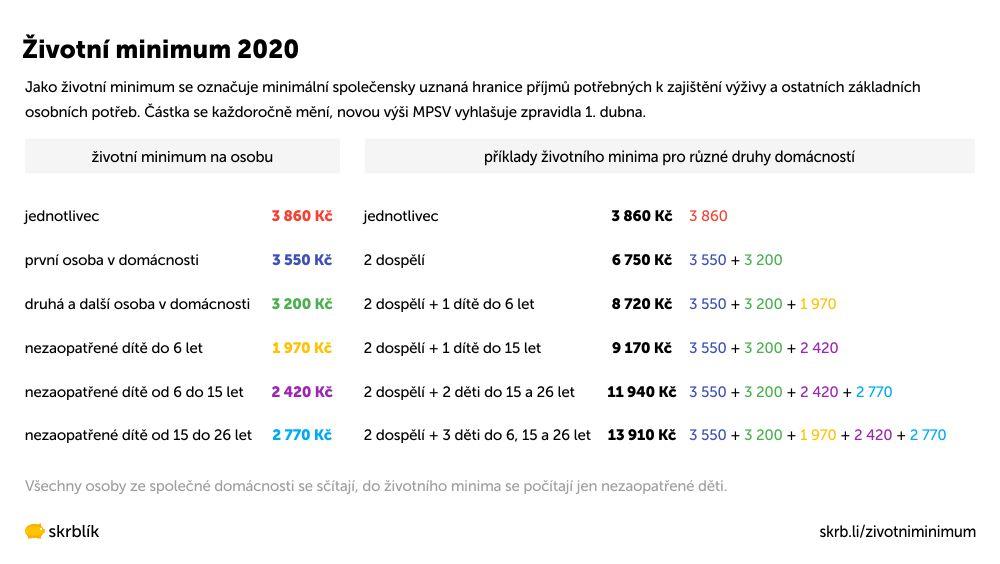 Životní minimum 2021